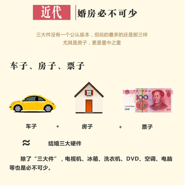 求婚三件_中国式求婚:新三件PK老三件 一代更比一代强 - 中国网山东文化 ...