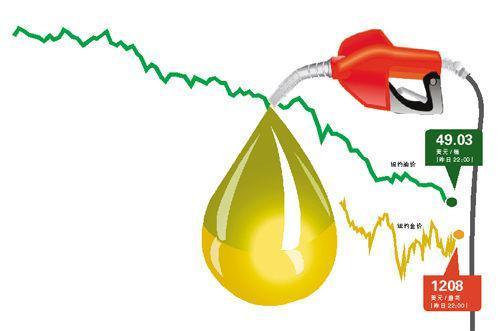 国际油价跌破50美元大关 金价升破1200美元