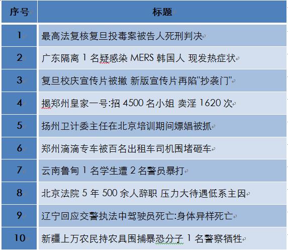 一周地方舆情排行(5.25——5.31):最高法复核复旦投毒案被告人死刑判决