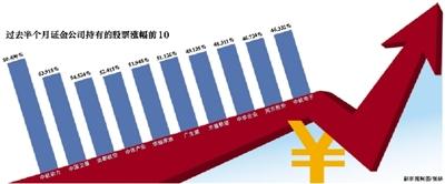 """证金""""扫货""""49家公司 七成涨幅超20%"""