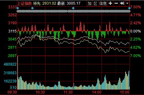 沪指跌3.52%险守3000点 两市逾七百只个股跌停(图)