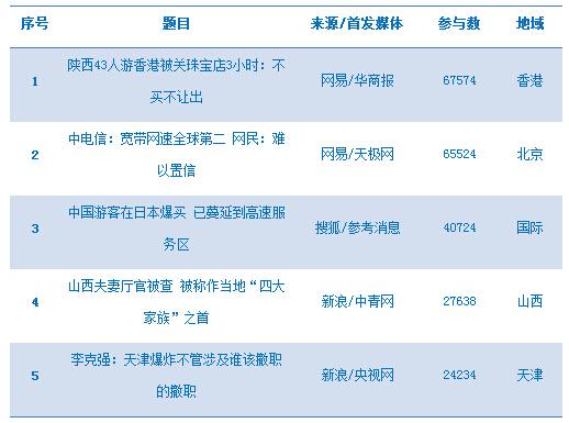 今日热点舆情(09月23日)习大大访美:网民期待中美共筑新未来