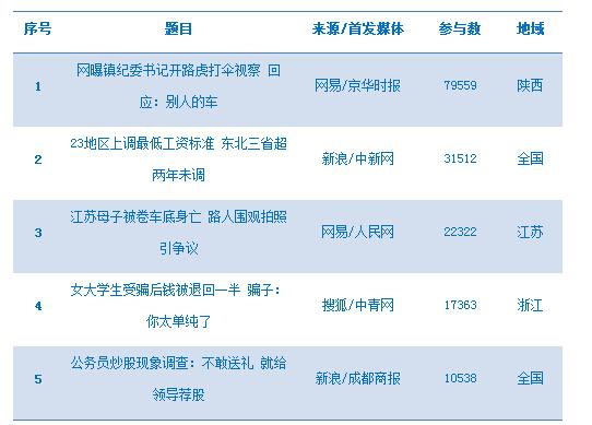 """今日热点舆情(9月25日):红包建议价有""""金""""无""""礼"""""""