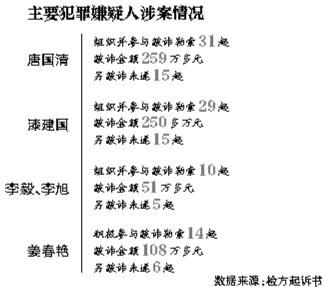 """湖南版""""雷政富案""""庭审 55人被色诱涉及四省份(图)"""