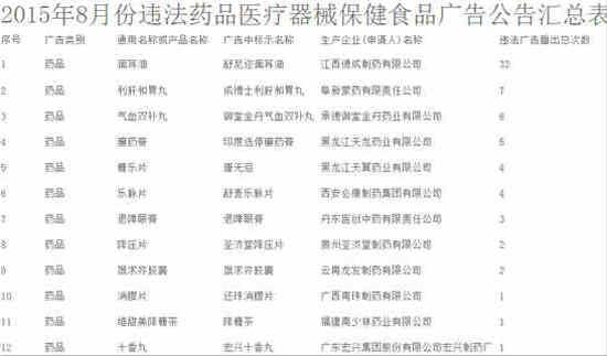 省食药监局网站发布2015年第9期山东省违法药品医疗器械保健食品广告公告(组图)