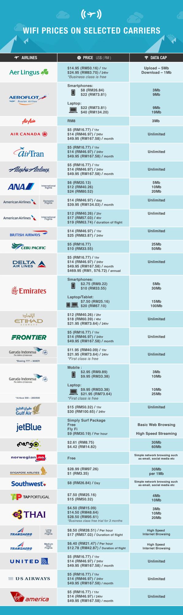 聊聊飞机上wifi的那些事儿(组图)
