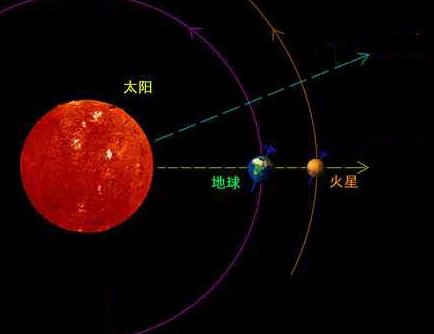 木星距离地球最近