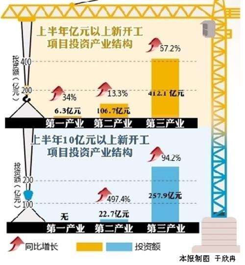 青岛上半年投资转型提质