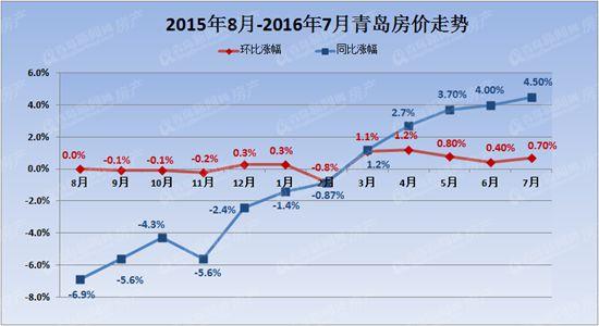"""国家统计局:7月青岛新房二手房价同比环比""""双涨"""""""