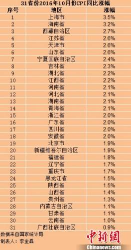 各地10月份CPI涨幅。