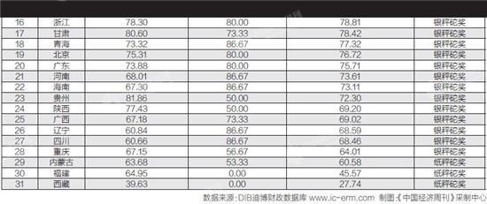 31省份政府财政信息公开排行榜