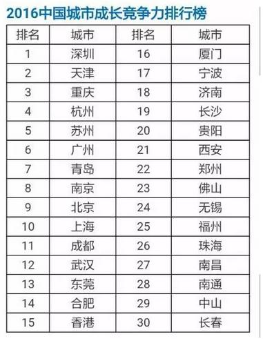 城市竞争力排行榜 西安综合排名第二十一