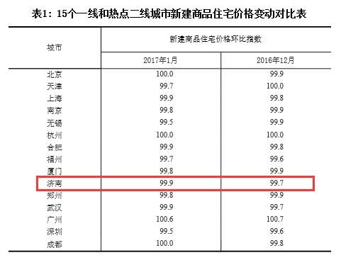 1月份70城房价数据公布 济南新房价格连降两个月