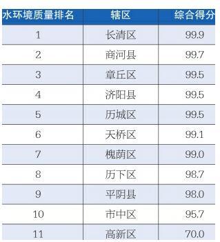 """济南2月""""水质""""排名公布 长清商河章丘列前三"""