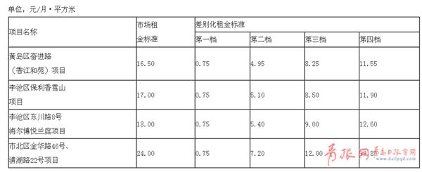 青岛4处公租房月租金标准确定 最低每平0.75元
