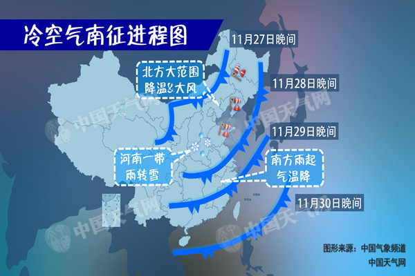 冷空气来袭降温在即 南方遭连阴雨北方多降雪