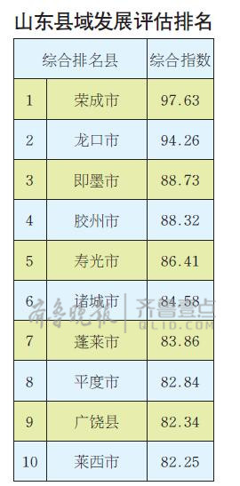 山东县市发展前十名 九个在胶东 你家上榜了吗