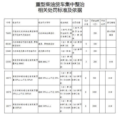 查处交通违法行为8000起 淄博交警重型柴油货车整治行动成效显著