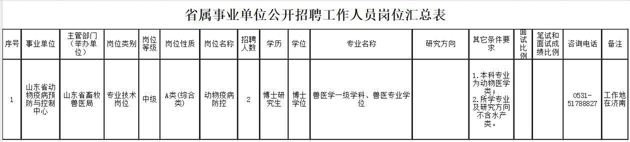山东2家省属事业单位招聘工作人员